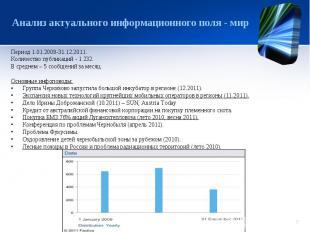 Анализ актуального информационного поля - мир Период 1.01.2009-31.12.2011.Количе