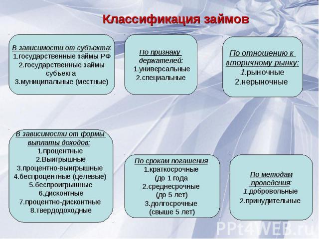 Классификация займов В зависимости от субъекта:1.государственные займы РФ 2.государственные займы субъекта 3.муниципальные (местные)По признаку держателей: 1.универсальные2.специальныеПо отношению к вторичному рынку: 1.рыночные 2.нерыночные В зависи…