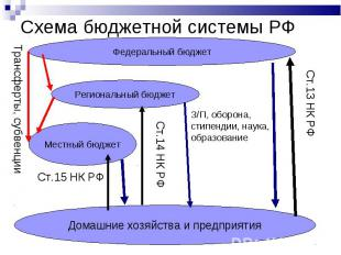 Схема бюджетной системы РФ