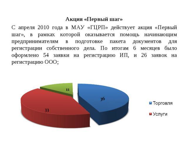 Акция «Первый шаг»С апреля 2010 года в МАУ «ГЦРП» действует акция «Первый шаг», в рамках которой оказывается помощь начинающим предпринимателям в подготовке пакета документов для регистрации собственного дела. По итогам 6 месяцев было оформлено 54 з…