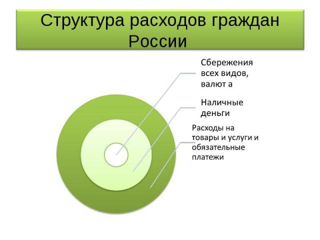 Структура расходов граждан России