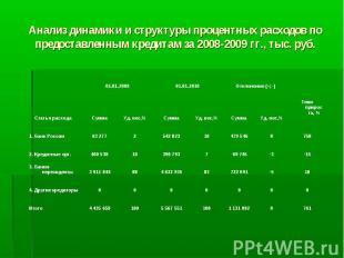 Анализ динамики и структуры процентных расходов по предоставленным кредитам за 2