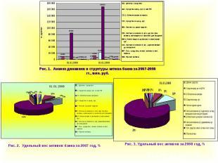 Рис. 1. Анализ динамики и структуры актива банка за 2007-2008 гг., млн. руб.
