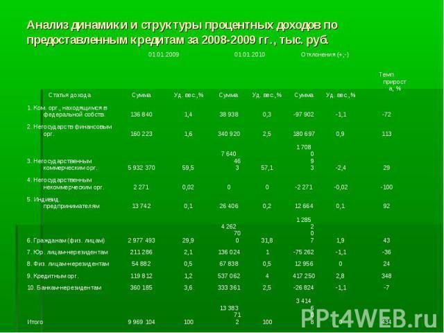 Анализ динамики и структуры процентных доходов по предоставленным кредитам за 2008-2009 гг., тыс. руб.