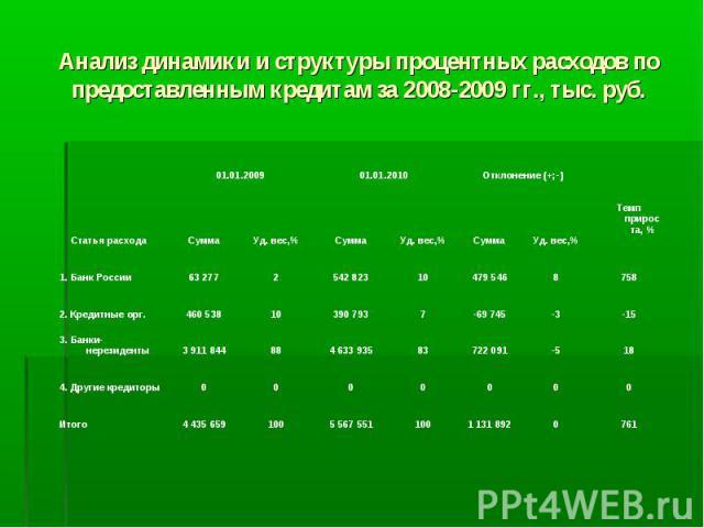 Анализ динамики и структуры процентных расходов по предоставленным кредитам за 2008-2009 гг., тыс. руб.