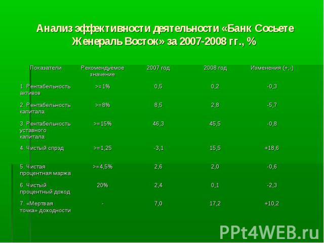 Анализ эффективности деятельности «Банк Сосьете Женераль Восток» за 2007-2008 гг., %