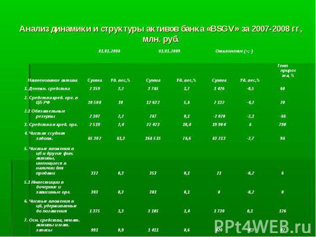 Анализ динамики и структуры активов банка «BSGV» за 2007-2008 гг, млн. руб.