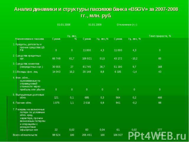 Анализ динамики и структуры пассивов банка «BSGV» за 2007-2008 гг., млн. руб.
