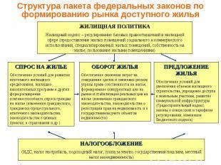Структура пакета федеральных законов по формированию рынка доступного жилья ЖИЛИ