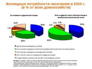Жилищные потребности населения в 2004 г. (в % от всех домохозяйств) Источник: ис