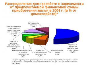 Распределение домохозяйств в зависимостиот предпочитаемой финансовой схемы приоб