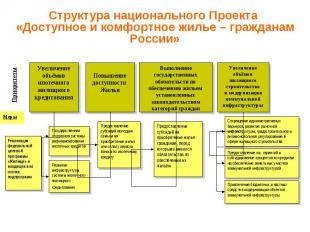 Структура национального Проекта «Доступное и комфортное жилье – гражданам России