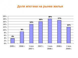 Доля ипотеки на рынке жилья