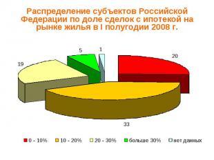 Распределение субъектов Российской Федерации по доле сделок с ипотекой на рынке