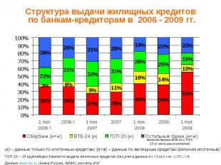 Структура выдачи жилищных кредитов по банкам-кредиторам в 2006 - 2009 гг. (и) –