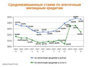 Средневзвешенные ставки по ипотечным жилищным кредитам