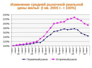 Изменение средней рыночной реальной цены жилья (I кв. 2005 г. = 100%)