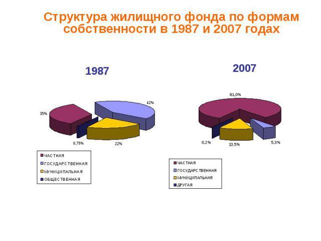 Структура жилищного фонда по формам собственности в 1987 и 2007 годах