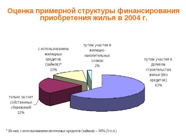Оценка примерной структуры финансирования приобретения жилья в 2004 г.