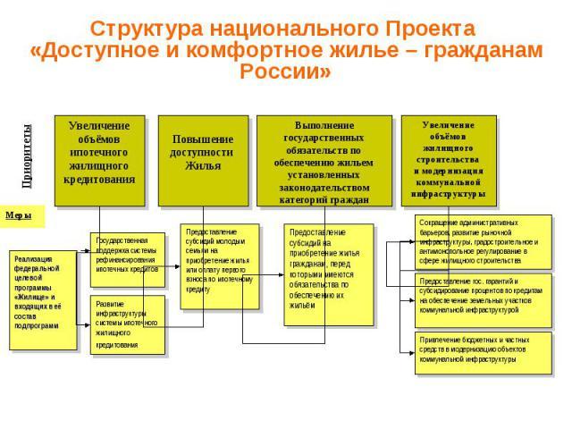Структура национального Проекта «Доступное и комфортное жилье – гражданам России»