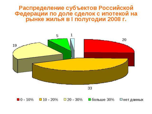 Распределение субъектов Российской Федерации по доле сделок с ипотекой на рынке жилья в I полугодии 2008 г.