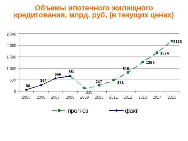 Объемы ипотечного жилищного кредитования, млрд. руб. (в текущих ценах)