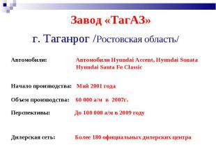 Завод «ТагАЗ» г. Таганрог /Ростовская область/ Автомобили: Автомобили Hyundai Ac