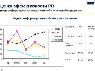 Оценка эффективности PR Данные информационно-аналитической системы «Медиалогия»