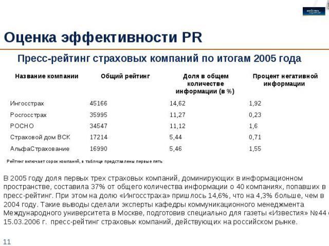Оценка эффективности PR Пресс-рейтинг страховых компаний по итогам 2005 года В 2005 году доля первых трех страховых компаний, доминирующих в информационном пространстве, составила 37% от общего количества информации о 40 компаниях, попавших в пресс-…