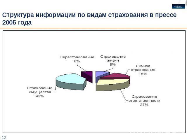 Структура информации по видам страхования в прессе 2005 года