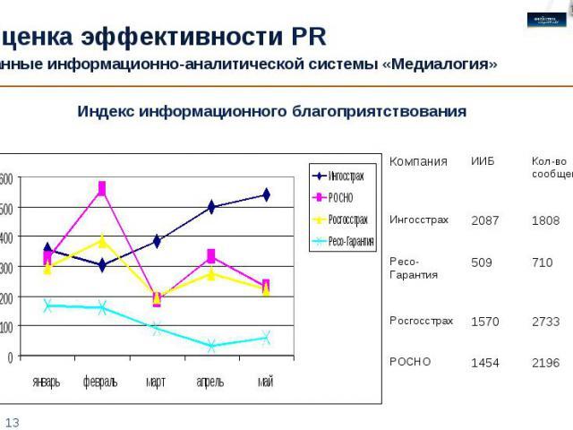 Оценка эффективности PR Данные информационно-аналитической системы «Медиалогия» Индекс информационного благоприятствования