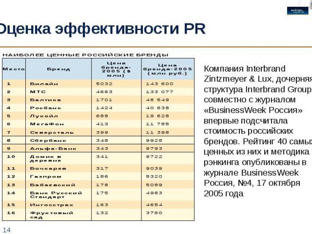 Оценка эффективности PR Компания Interbrand Zintzmeyer & Lux, дочерняя структура Interbrand Group, совместно с журналом «BusinessWeek Россия» впервые подсчитала стоимость российских брендов. Рейтинг 40 самых ценных из них и методика рэнкинга опублик…