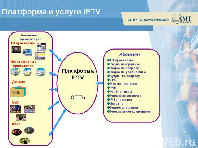 Платформа и услуги IPTV