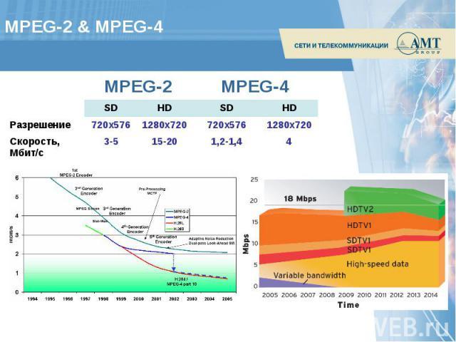 MPEG-2 & MPEG-4