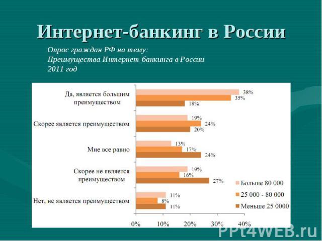 Интернет-банкинг в России Опрос граждан РФ на тему:Преимущества Интернет-банкинга в России 2011 год