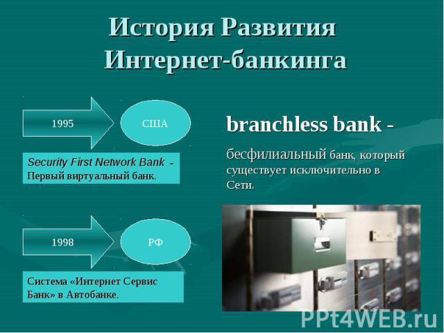 История Развития Интернет-банкинга branchless bank -бесфилиальный банк, который существует исключительно в Сети.