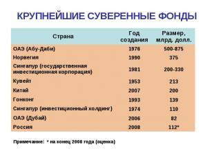 КРУПНЕЙШИЕ СУВЕРЕННЫЕ ФОНДЫ Примечание: * на конец 2008 года (оценка)