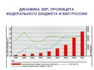 ДИНАМИКА ЗВР, ПРОФИЦИТА ФЕДЕРАЛЬНОГО БЮДЖЕТА И ВВП РОССИИ