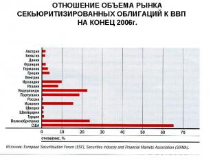 ОТНОШЕНИЕ ОБЪЕМА РЫНКА СЕКЬЮРИТИЗИРОВАННЫХ ОБЛИГАЦИЙ К ВВП НА КОНЕЦ 2006г.