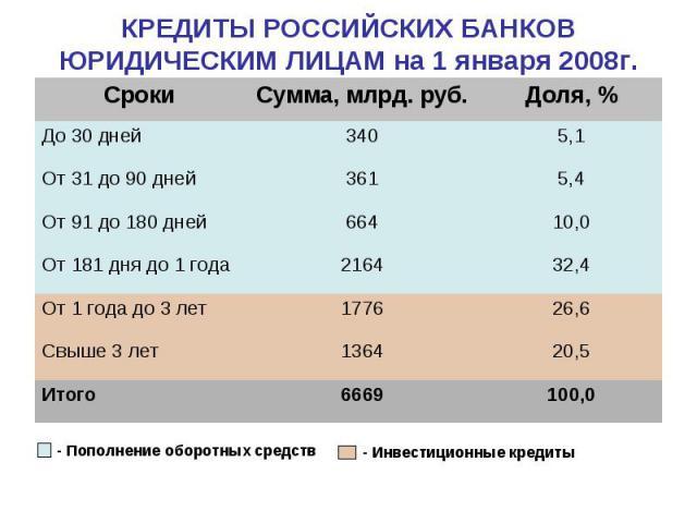 КРЕДИТЫ РОССИЙСКИХ БАНКОВ ЮРИДИЧЕСКИМ ЛИЦАМ на 1 января 2008г.
