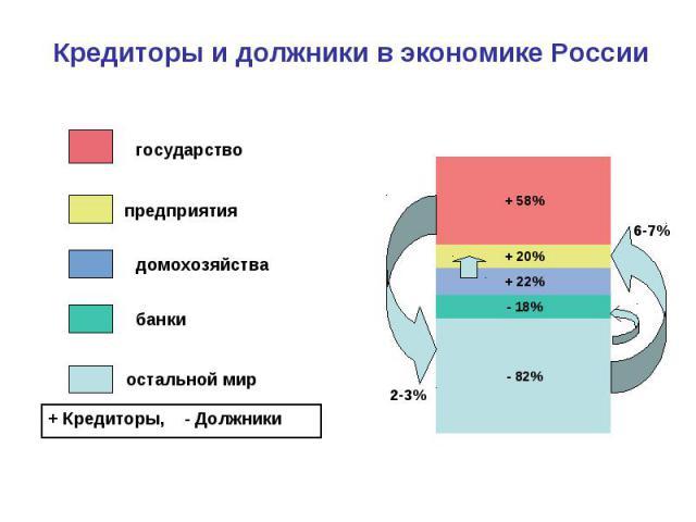 Кредиторы и должники в экономике России