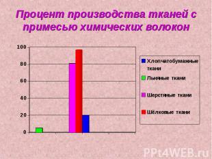 Процент производства тканей с примесью химических волокон