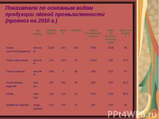 Показатели по основным видам продукции лёгкой промышленности(прогноз на 2010 г.)
