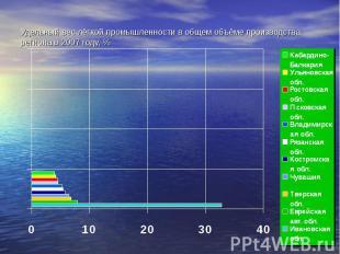 Удельный вес лёгкой промышленности в общем объёме производства региона в 2007 го