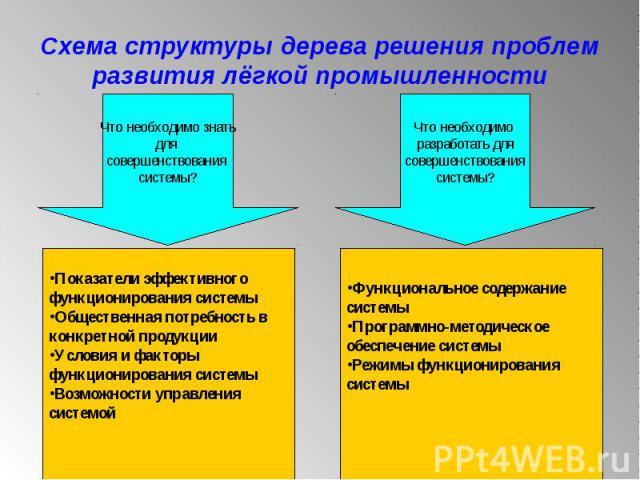 Схема структуры дерева решения проблем развития лёгкой промышленности Что необходимо знатьдля совершенствования системы?Показатели эффективного функционирования системыОбщественная потребность вконкретной продукцииУсловия и факторыфункционирования с…