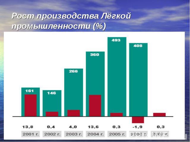 Рост производства Лёгкой промышленности (%)