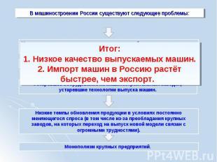В машиностроении России существуют следующие проблемы:Итог:1. Низкое качество вы