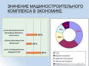 Значение машиностроительного комплекса в экономике.
