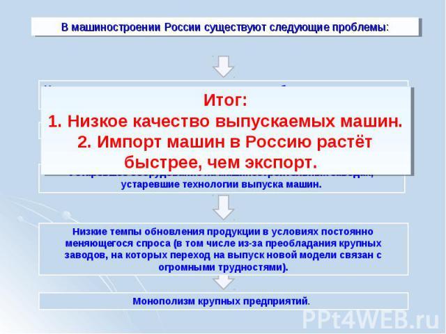 В машиностроении России существуют следующие проблемы:Итог:1. Низкое качество выпускаемых машин.2. Импорт машин в Россию растёт быстрее, чем экспорт. Низкие темпы обновления продукции в условиях постоянно меняющегося спроса (в том числе из-за преоб…