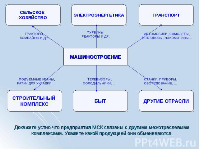 Докажите устно что предприятия МСК связаны с другими межотраслевыми комплексами. Укажите какой продукцией они обмениваются.